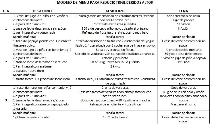 NUTRICIÓN PERÚ: MENUS PARA REDUCIR LOS TRIGLICERIDOS Y EL