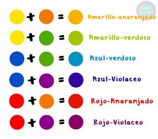 Colores primarios secundarios y terciarios - Como hacer color naranja ...