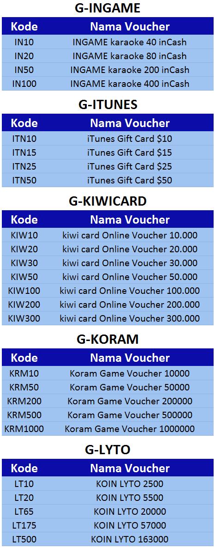 Voucher game online ingame, itunes, kiwicard, koram, lyto - 99 Pulsa