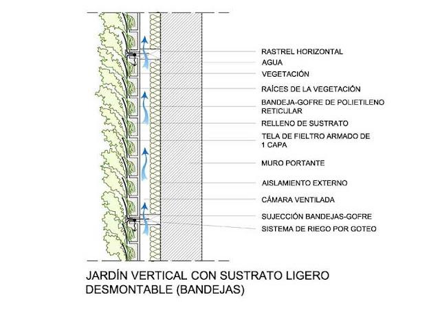 Apuntes revista digital de arquitectura techos verdes y for Muro verde sistema constructivo