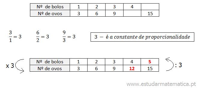 Aprende a calcular a constante de proporcionalidade