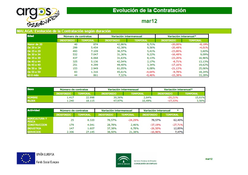 T orienta mijas m laga datos de empleo marzo 2012 for Oficina de desempleo malaga