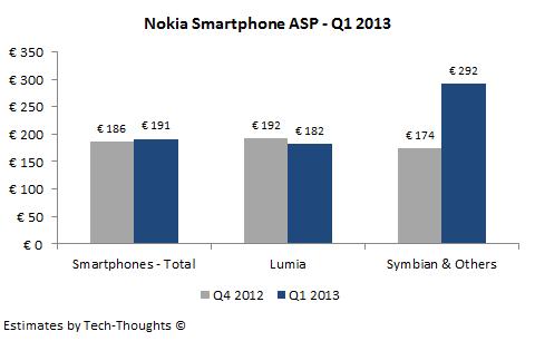 Nokia Smartphone ASP - Q1 2013