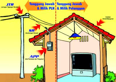 bahaya listrik pedoman keselamatan
