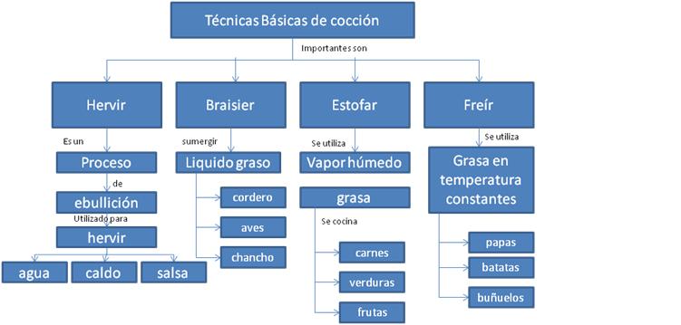 Estrategias de aprendizaje cocina mapas conceptuales - Tecnicas basicas de cocina ...