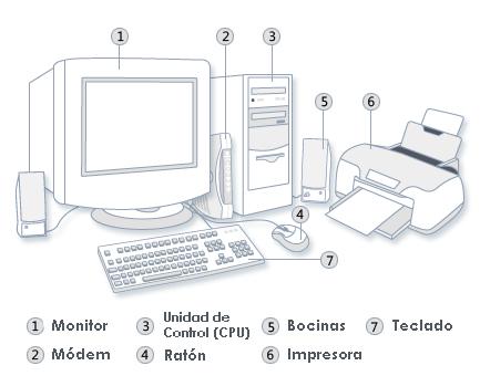 Dibujo la computadora y sus partes - Imagui