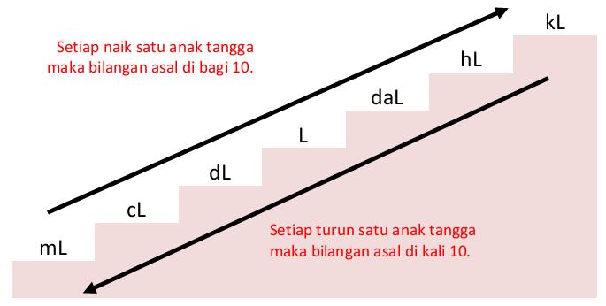 Konversi Satuan Volume Sistem Kubik dan Liter