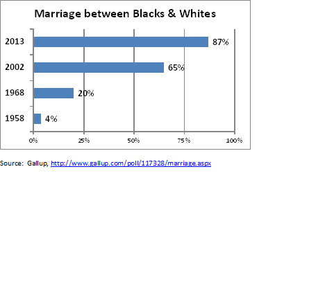 """an analysis of interracial relationships in america Today, the """"ardent integrators"""" who pursue interracial relationships are   although america is in a state of toxic polarity, i am optimistic."""