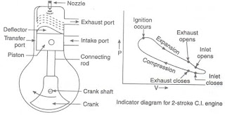 In Two Stroke Engine Each Outward Of The Piston Is A Power To Achieve Operating Cycle Fresh Charge Must Be Supplied