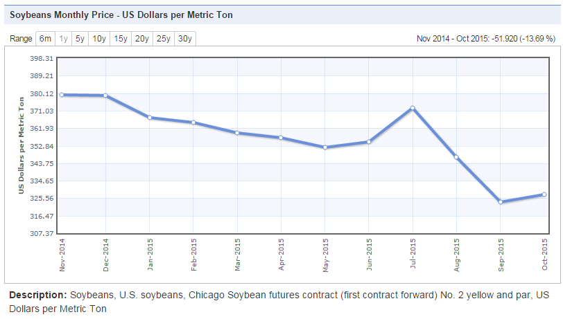 IndexMundi: Monthly Soybean Prices, November 2014 through October 2015