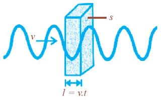 Perambatan gelombang pada medium bervolume S.l.
