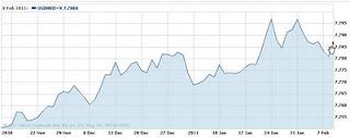 Forex USD/HKD chart