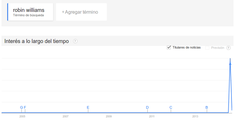 robin williams actualizado en Google Trends