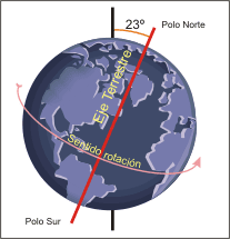 external image RotacionTerrestre.png