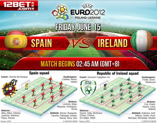 Spain vs. Ireland who will win? Spai