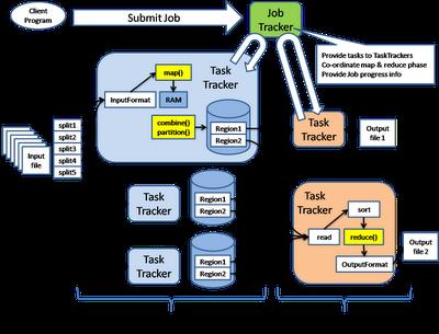 Big Data (Hadoop) & Cloud Computing: BigData : How data ...