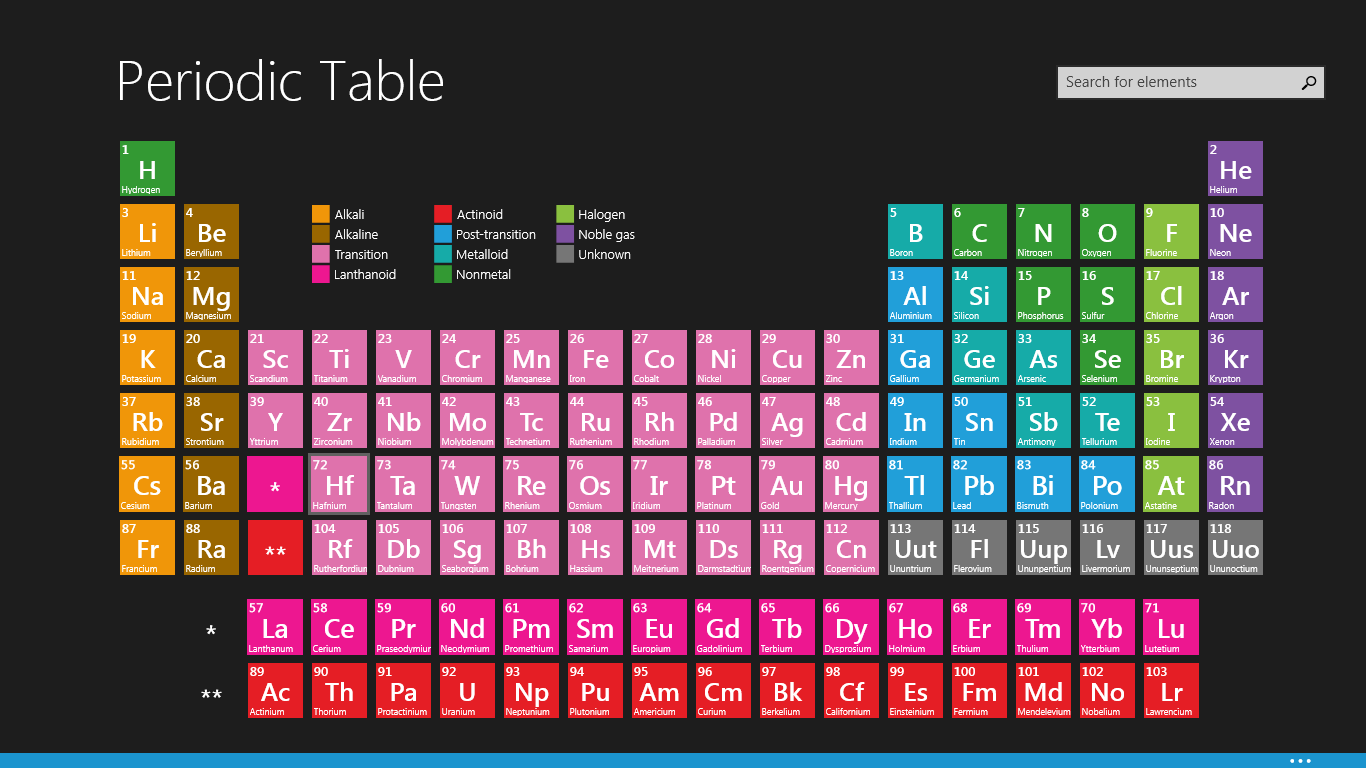 Science the periodic table for Table th right