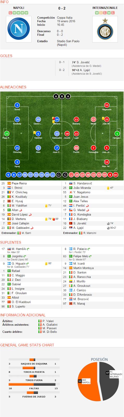 INFO NAPOLI LWWWW 0 - 2 INTERNAZIONALE WDLWL SSC Napoli CompeticiónCoppa ItaliaFecha19 enero 2016Inicio 16:45 Descanso0 - 0Final0 - 2 EstadioStadio San Paolo (Napoli) FC Internazionale Milano GOLES 0 - 1 74' S. Jovetić (Asistencia de G. Medel) 0 - 2 90'+2 A. Ljajić (Asistencia de S. Jovetić) ALINEACIONES 25 Pepe Reina 3 I. Strinić 21 V. Chiricheş 26 K. Koulibaly 2 E. Hysaj 6 M. Valdifiori 71' 5 Allan Sustituido 19 David López Sustituido 14 D. Mertens 79' 88' 7 José Callejón 23 M. Gabbiadini Sustituido Entrenador: M. Sarri 1 S. Handanovič 25 João Miranda 47' 55 Y. Nagatomo 5 Juan Jesus 12 Alex Telles 44 I. Perišić Sustituido 17 G. Medel Sustituido 7 G. Kondogbia 11 J. Biabiany 10 S. Jovetić 74' 22 A. Ljajić 90+2' Entrenador: R. Mancini SUPLENTES 17 M. Hamšík Sustituido for Allan 59' 8 Jorginho Sustituido for David López 66' 9 G. Higuaín Sustituido for M. Gabbiadini 71' 80' 1 Rafael 11 C. Maggio 20 J. Dezi 22 Gabriel 24 L. Insigne 31 F. Ghoulam 33 Albiol 77 O. El Kaddouri 96 S. Luperto 8 R. Palacio Sustituido for I. Perišić 73' 83 Felipe Melo Sustituido for G. Medel 87' 9 M. Icardi 14 Martín Montoya 21 D. Santon 23 A. Ranocchia 24 J. Murillo 27 A. Gnoukouri 30 J. Carrizo 33 D. D'Ambrosio 77 M. Brozović 97 R. Manaj INFORMACIÓN ADICIONAL Árbitro:P. ValeriÁrbitros asistentes:A. Giallatini M. Passeri Cuarto árbitro:M. Di Bello GENERAL GAME STATS CHART