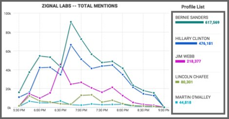 Zignal Labs tracked more than 2.2 million mentions in social media during the two-hour Democratic debate