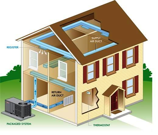 Air conditioning system configurations part two for Which heating system is best for a house