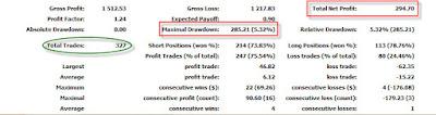 Profit EA Forex