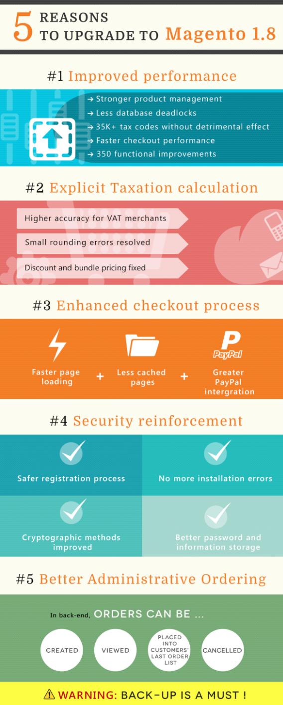 5 reasons to upgrade to Magento 1.8