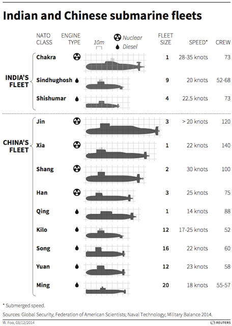 India and China's submarine fleet