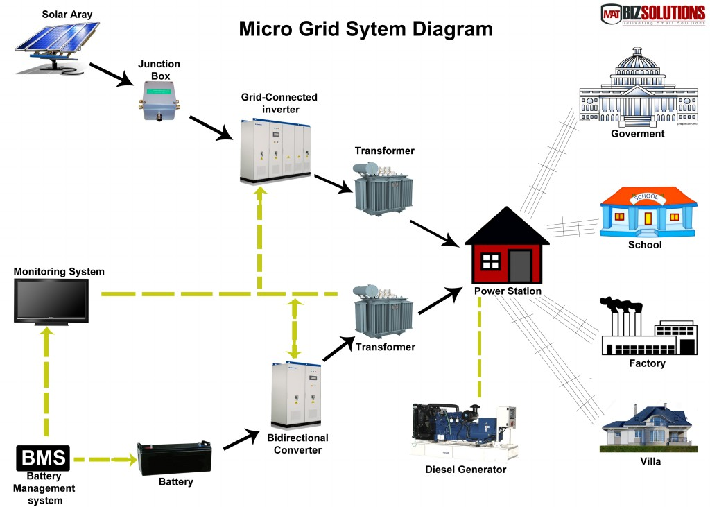 Alternative Energy Grids : Microgrid Global Innovation Forum 2015