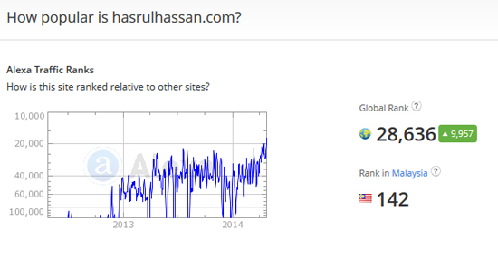 Alexa Rank HasrulHassan.com April 2014