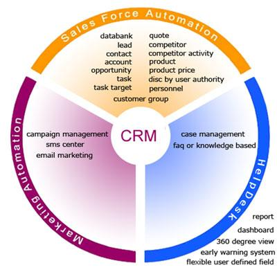 Software CRM Indonesia | Aplikasi CRM