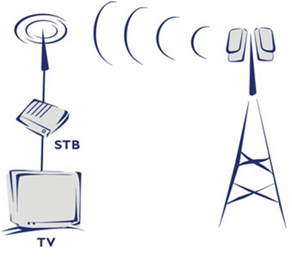 interactive satellite broadcasting systems based on Apparatus for transmitting/receiving broadcasting and communication data in interactive satellite communication system based on dvb-s2.