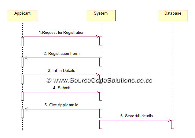 Sequence diagrams for passport automation system cs1403 case tools check status ccuart Choice Image