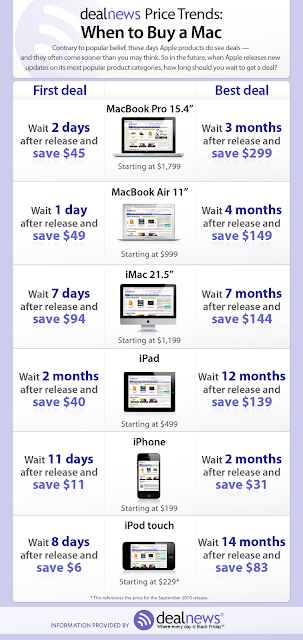 When To Buy Apple Products