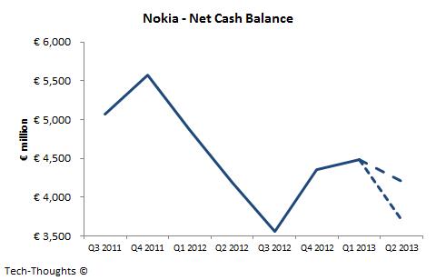 Nokia - Net Cash Balance
