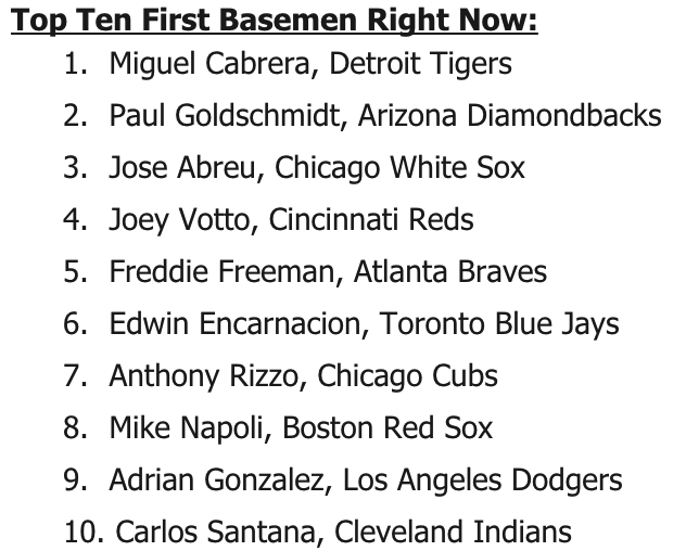 Mike Napoli Ranked 8th Best MLB First Baseman