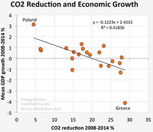 Νο. 45: Η ύφεση μειώνει το CO2