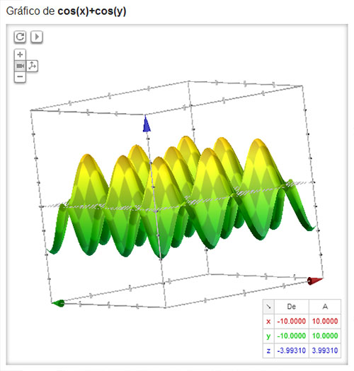 Gráfica función dos variables