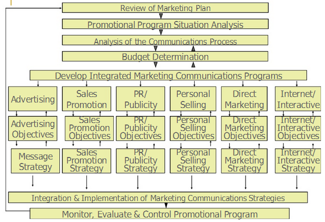 promotional program situation analysis After the overall marketing plan is reviewed, the next step in developing a promotional plan is to conduct the situation analysis in the imc program, the.