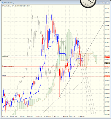 Daily trading strategies on gold