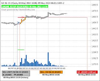 Short GC (золото) (08.05.13) - (closed) - (-100pp)