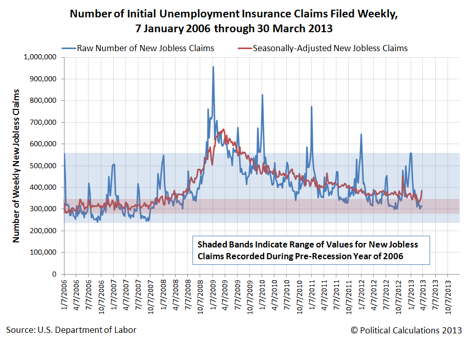 Raw vs Seasonally-Adjusted Number of New Jobless Claims Filed Each Week, 6 January 2006 through 30 March 2013