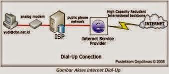 Cara Yang Digunakan Untuk Koneksi Komputer Ke Internet