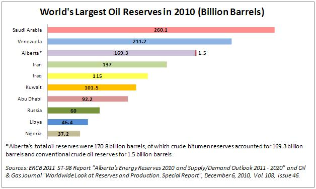 largest oil reserves in india