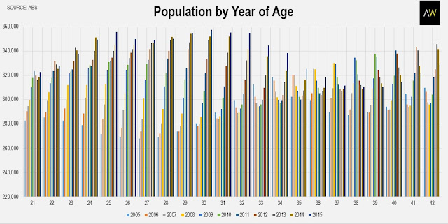 Population by year of age