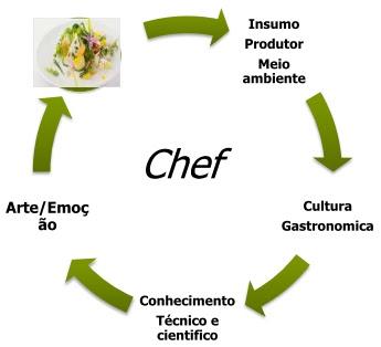 Compartilhando a qu mica cientista ou chefe gastron mico for Gastronomia molecular pdf