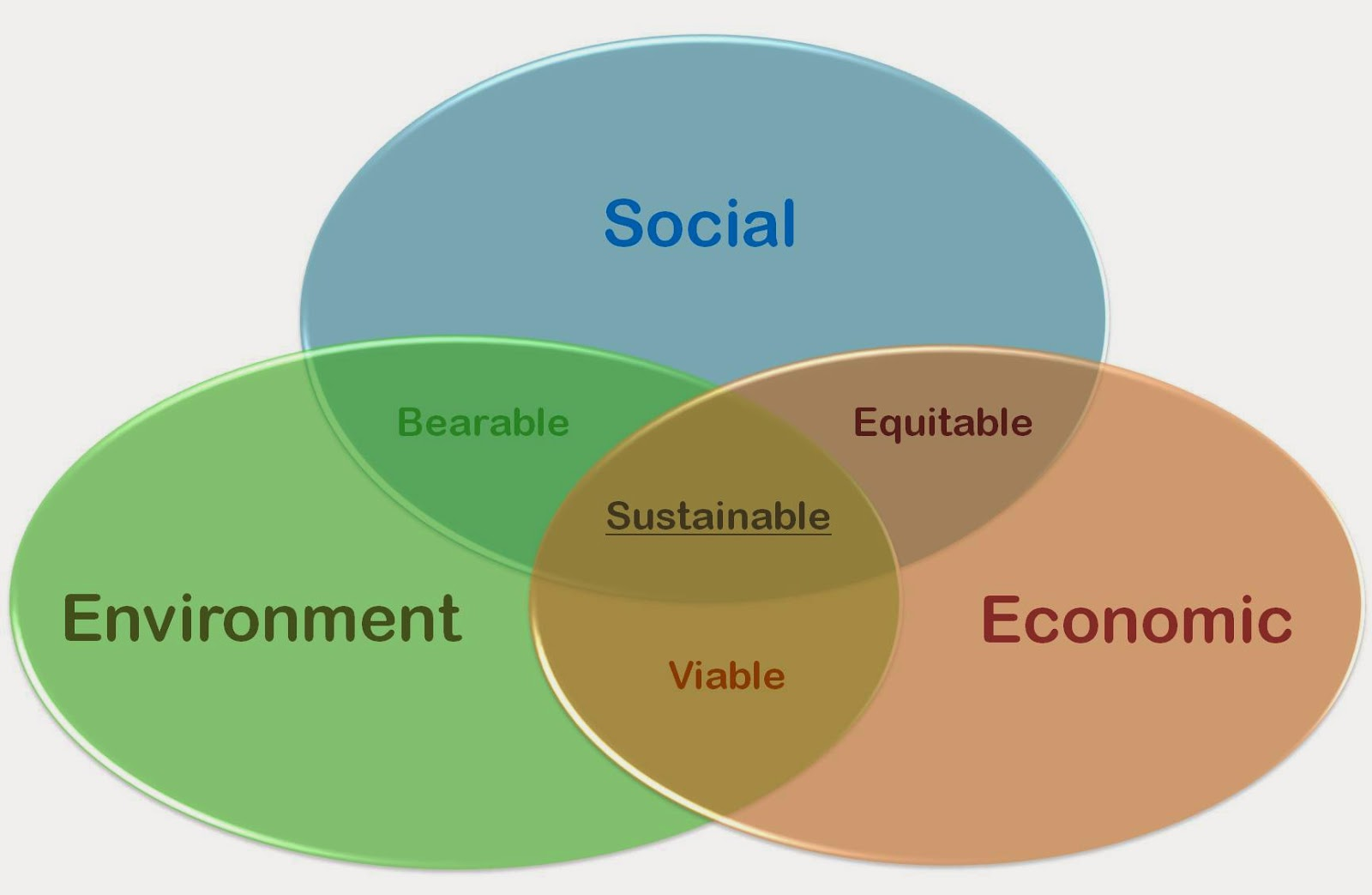 concept of sustainability The concept of sustainable development can be interpreted in many different ways  however, to achieve sustainability in the uk.