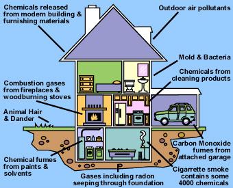 poluição dentro de casa