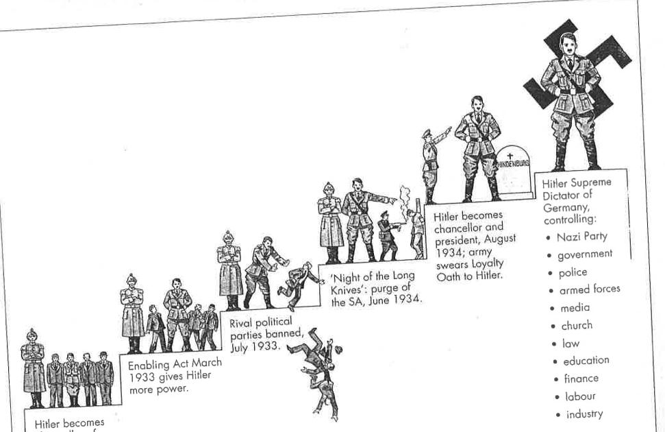 Studies Of Ideas & Beliefs: Nazi Germany: PAGE 5