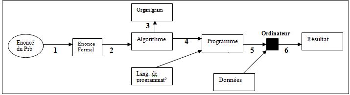 exercice algorithme avec solution pdf