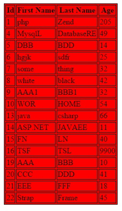 Php code how to populate html table from mysql database for Table th td border 1px solid black